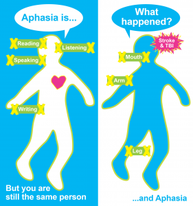 An aphasia friendly website, explaining aphasia, designed by people with aphasia.