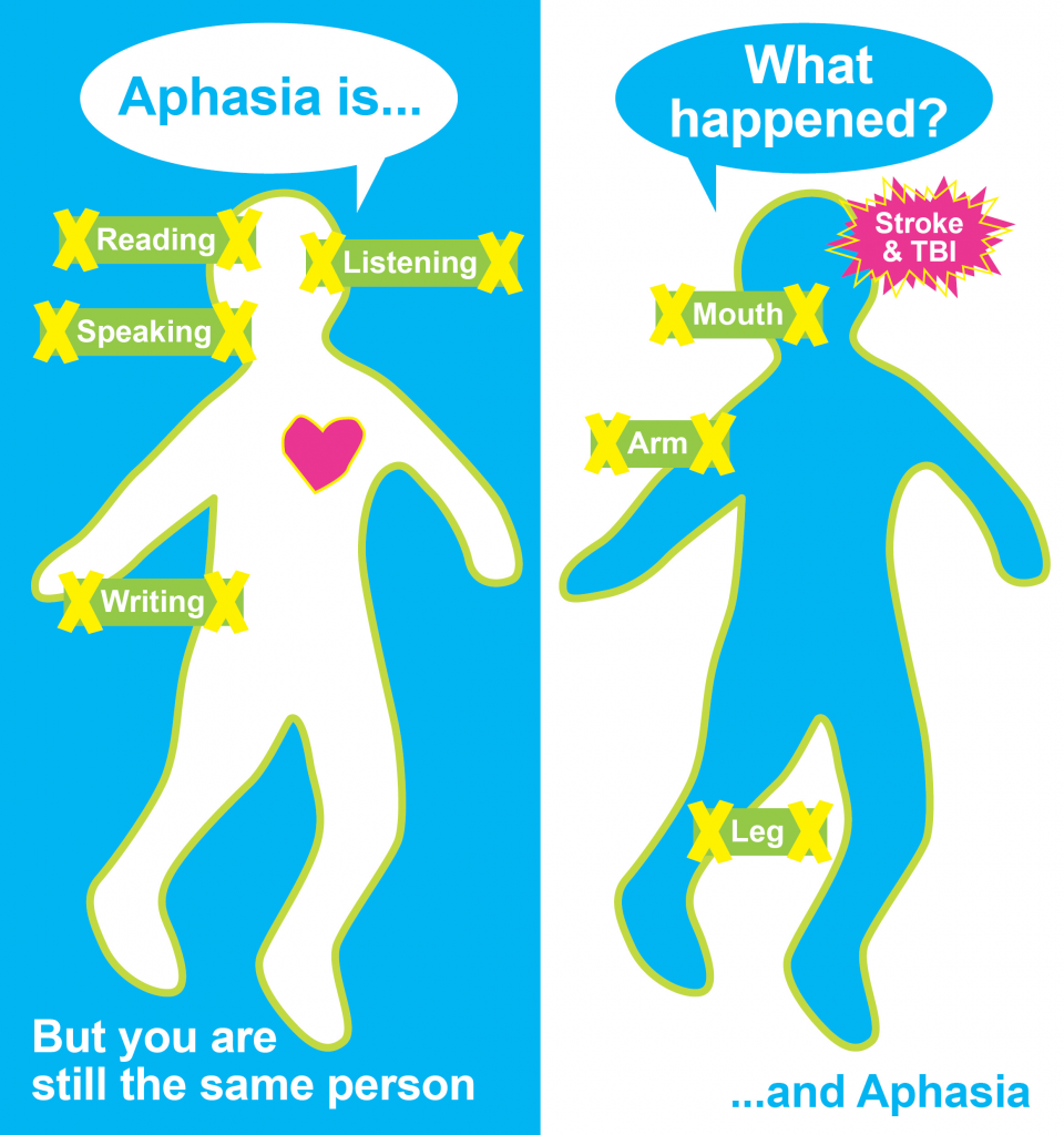 2. NEW Aphasia leaflet for animation- half open
